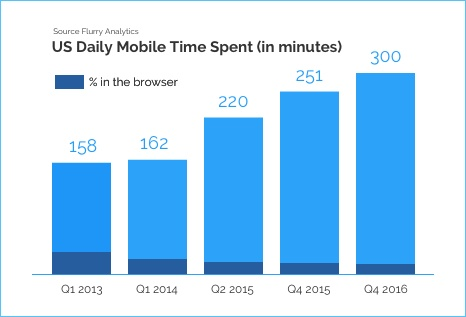 US Mobile Time Spend